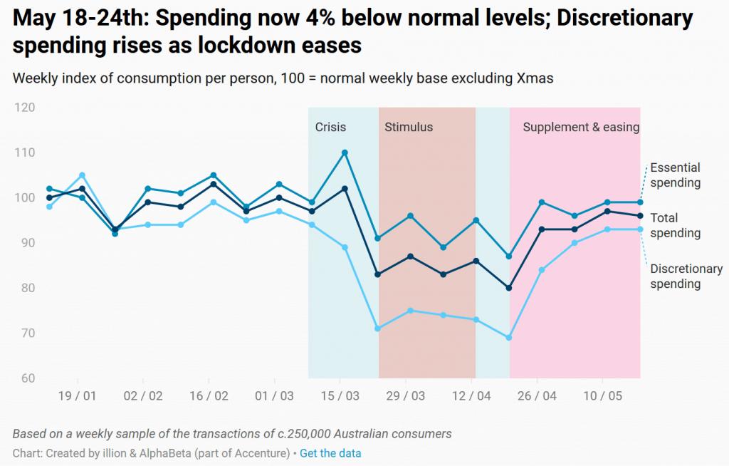 Spending Australia chart