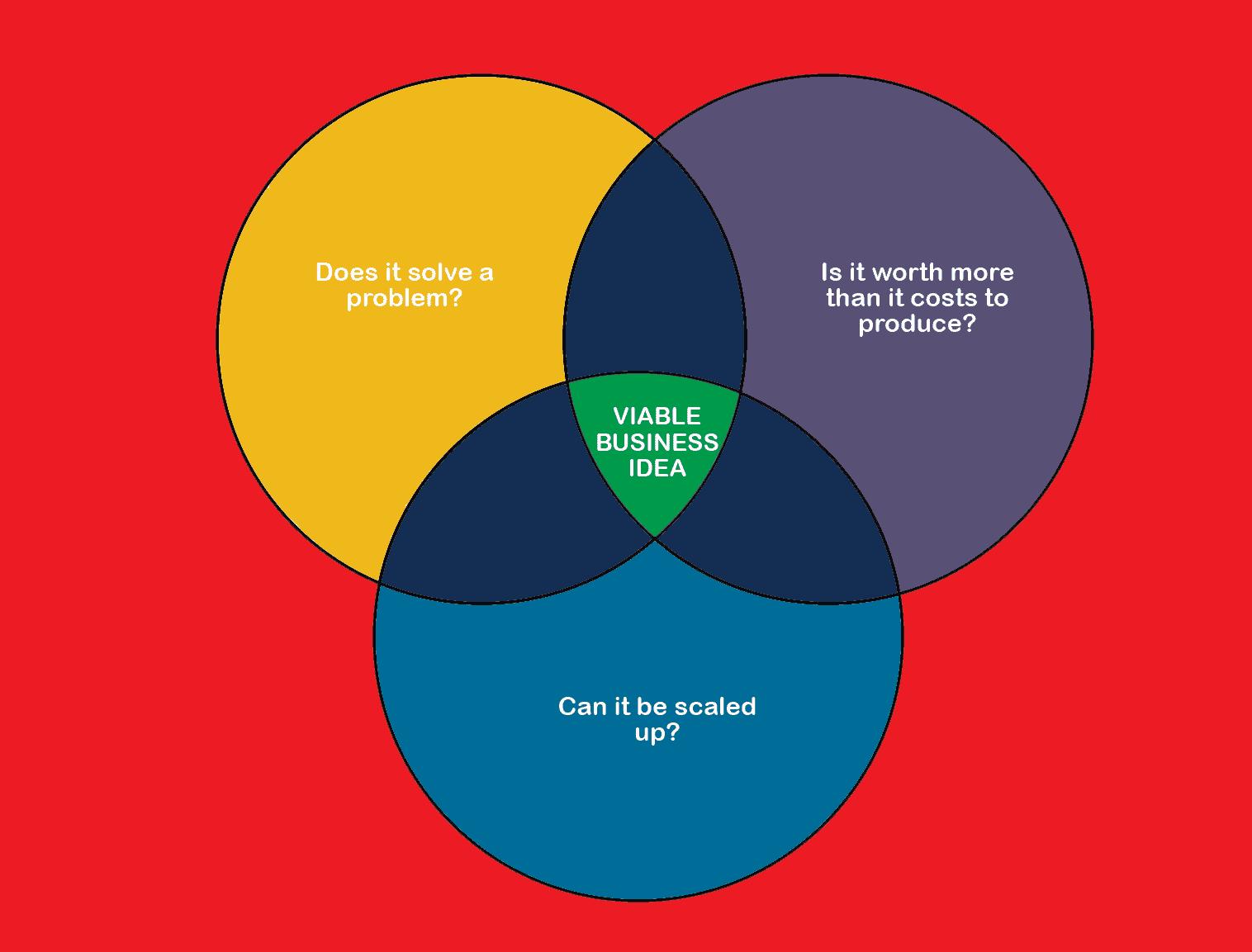 Business Idea Venn Diagram Test