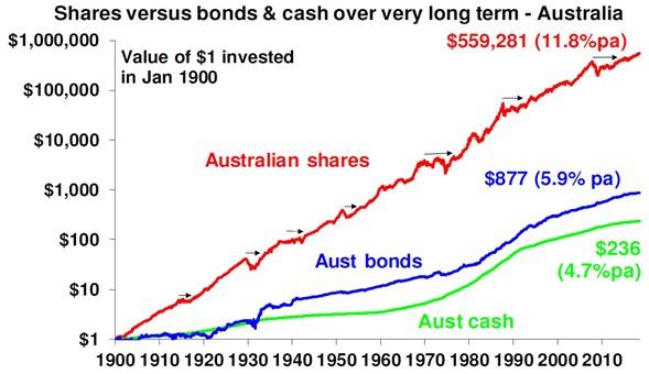 shares vs bonds vs cash chart